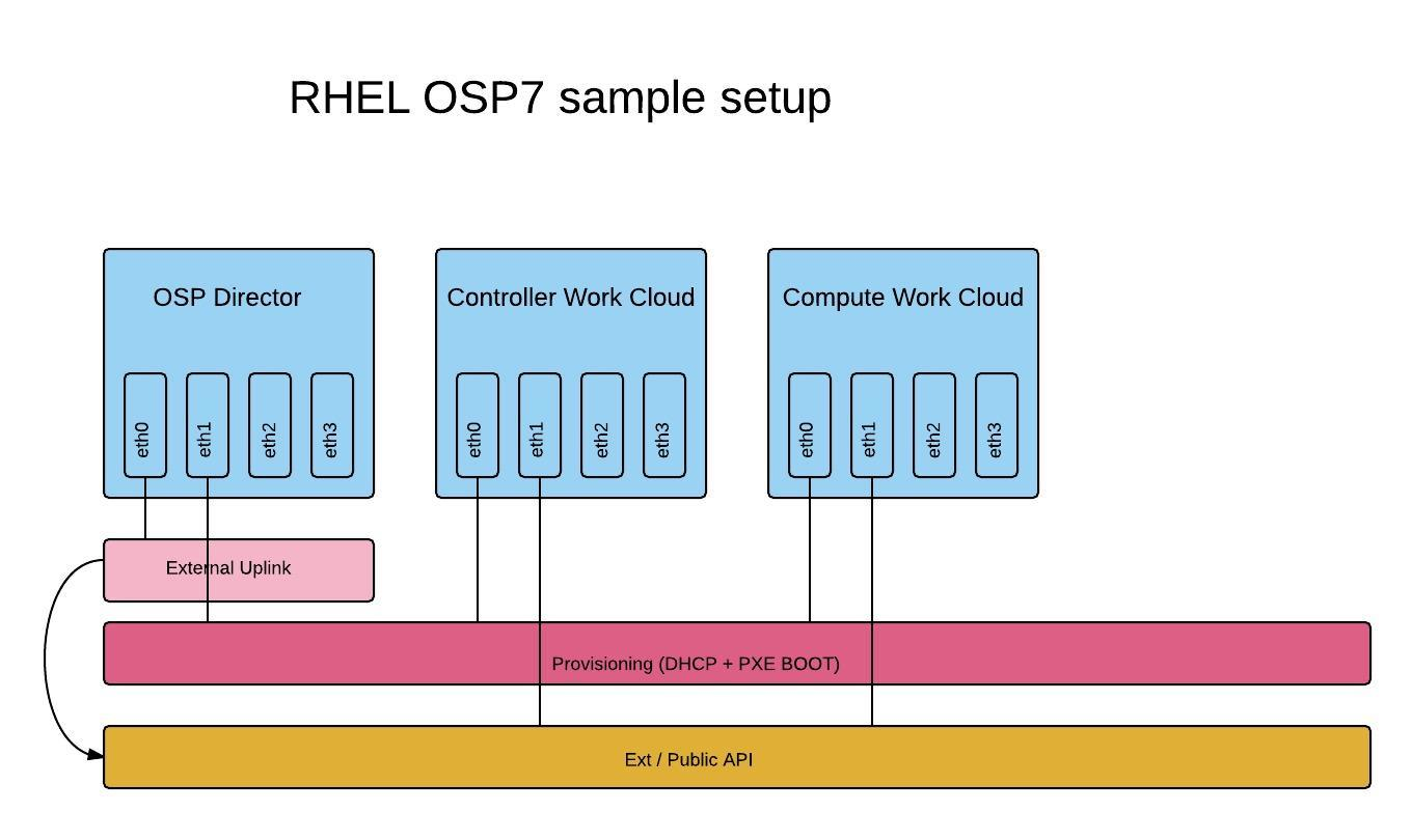 RHEL OSP7 Network Diagram - RHEL OSP7 Network Distribution (Copy)