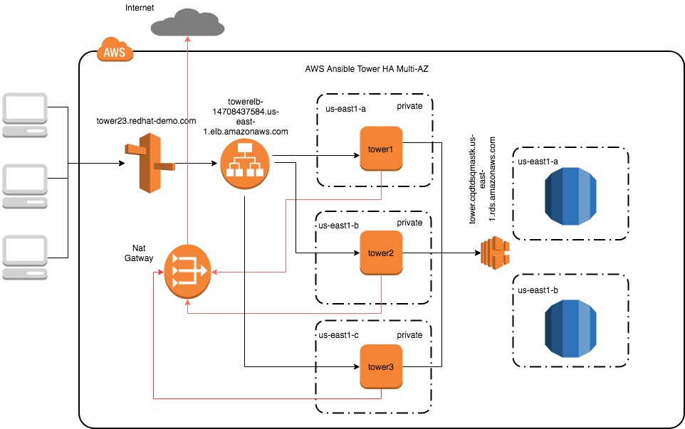 AWS Multi – AZ Ansible Tower Cluster backed by RDS and